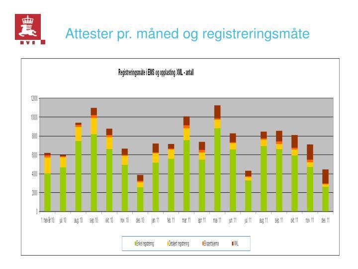 Attester pr. måned og registreringsmåte
