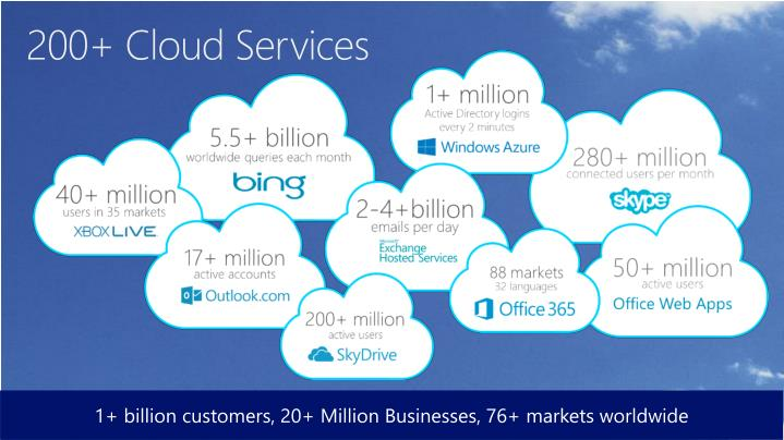200+ Cloud Services