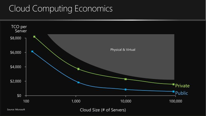 Cloud Computing Economics