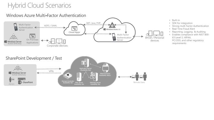Hybrid Cloud Scenarios