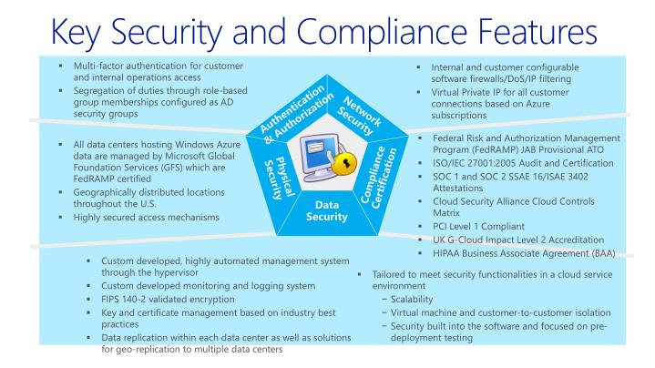 Key Security and Compliance Features