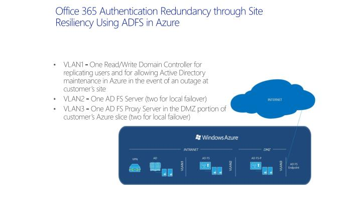 Office 365 Authentication Redundancy through Site Resiliency Using ADFS in Azure