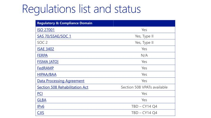 Regulations list and status