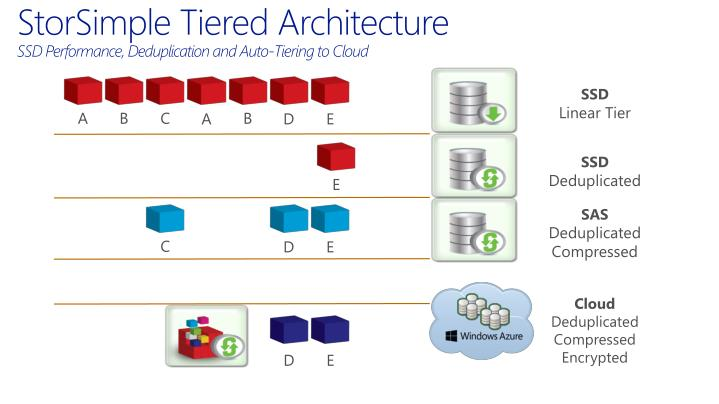 StorSimple Tiered Architecture