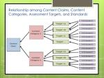 relationship among content claims content categories assessment targets and standards