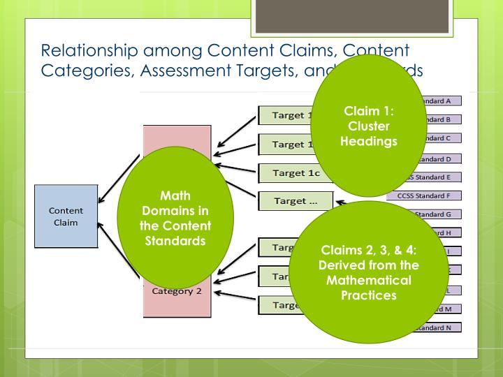 Claim 1:  Cluster Headings