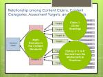 relationship among content claims content categories assessment targets and standards3