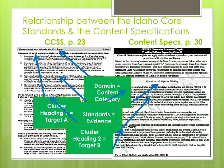 Relationship between the Idaho Core Standards & the Content Specifications