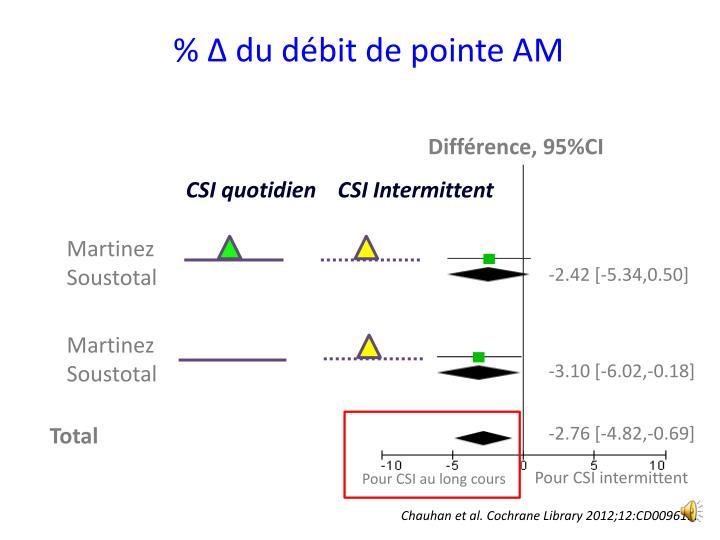 % Δ du débit de pointe AM