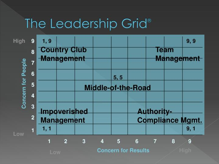 The Leadership Grid