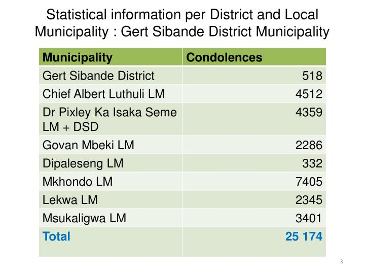 Statistical information per District and Local Municipality : Gert Sibande District Municipality