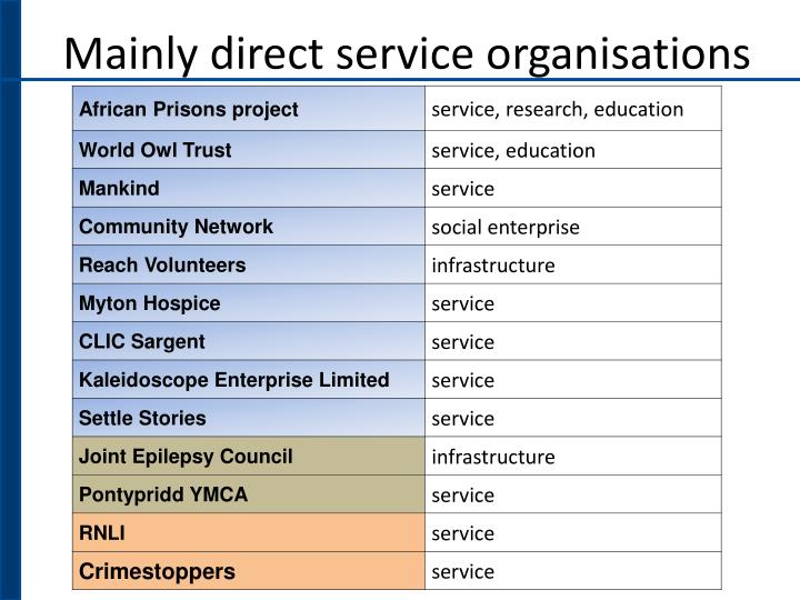 Mainly direct service organisations