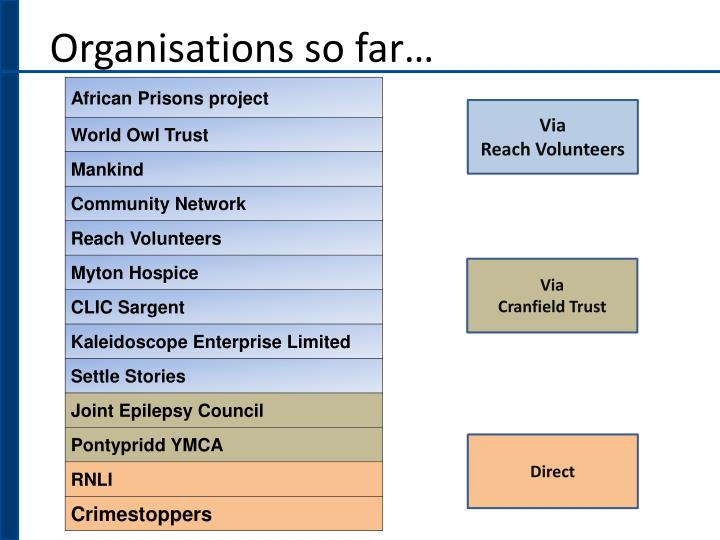 Organisations so far…