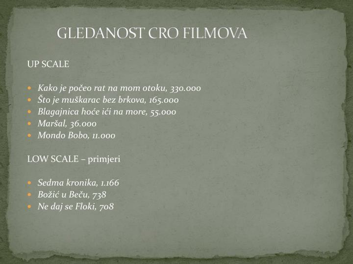 GLEDANOST CRO FILMOVA