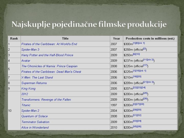 Najskuplje pojedinačne filmske produkcije