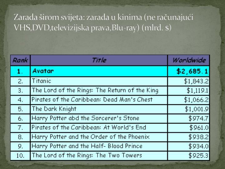 Zarada širom svijeta: zarada u kinima (ne računajući VHS,DVD,televizijska prava,Blu-ray