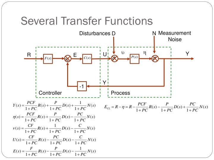 Several Transfer Functions