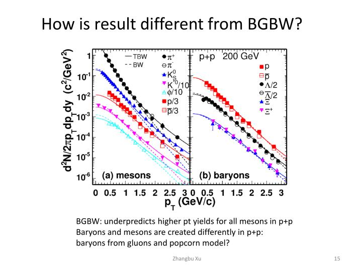 How is result different from BGBW?