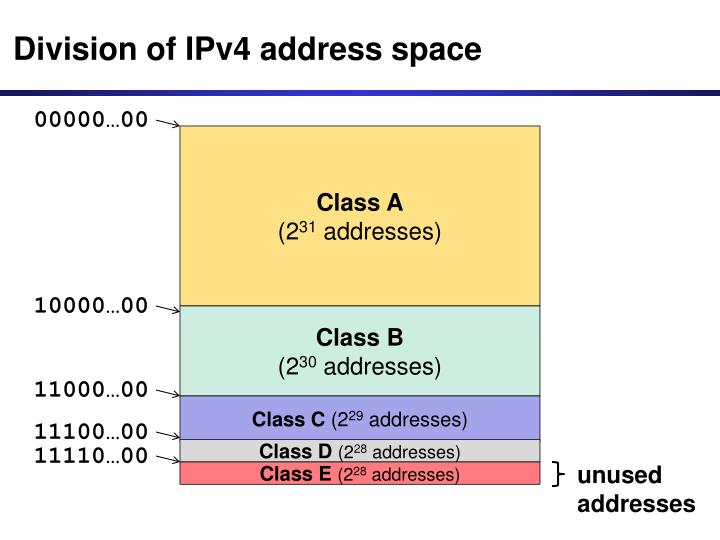 Division of IPv4 address space