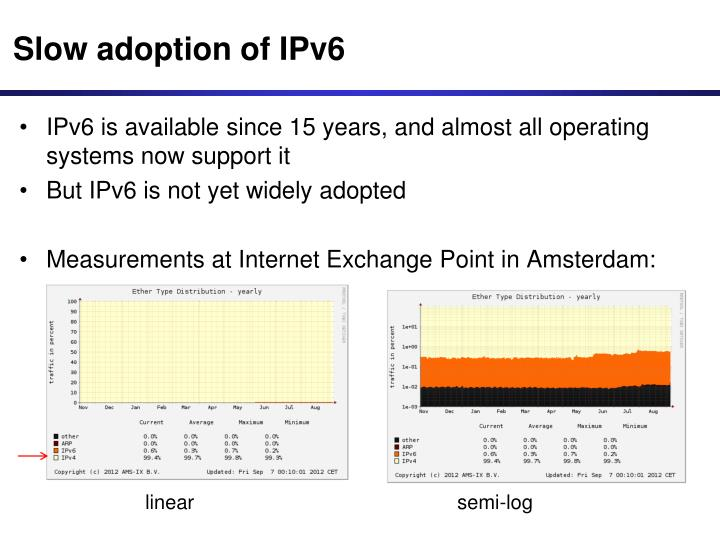 Slow adoption of IPv6