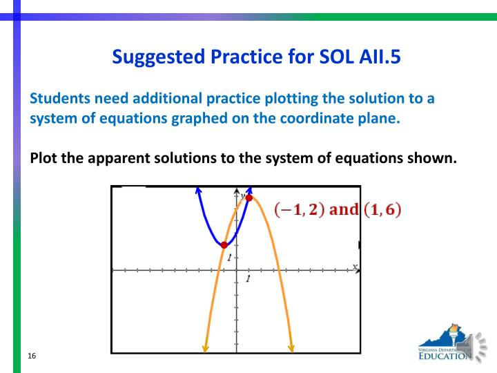 Suggested Practice for SOL AII.5