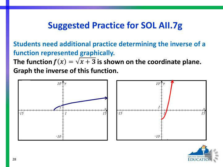 Suggested Practice for SOL AII.7g