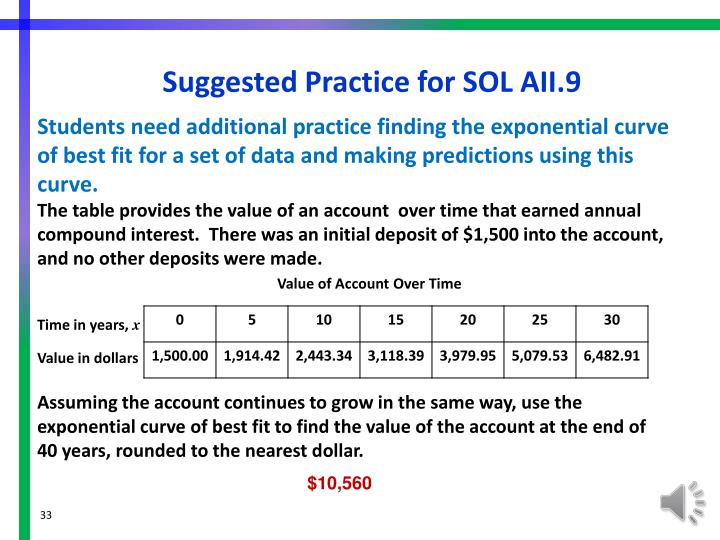 Suggested Practice for SOL AII.9
