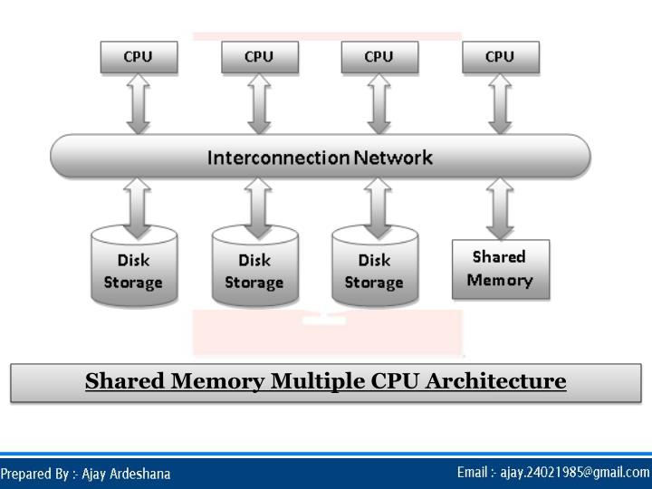 Shared Memory Multiple CPU Architecture