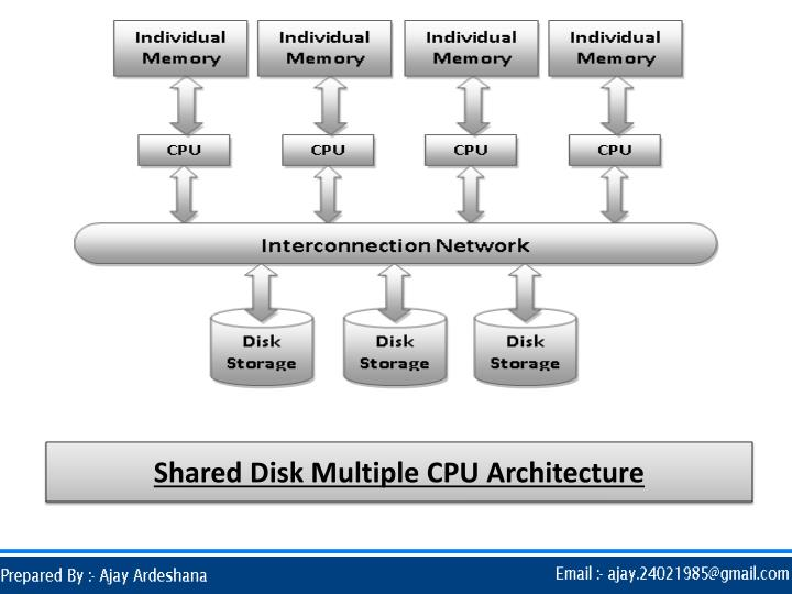 Shared Disk Multiple CPU Architecture