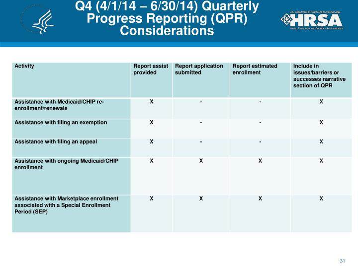 Q4 (4/1/14 – 6/30/14) Quarterly Progress Reporting (QPR) Considerations