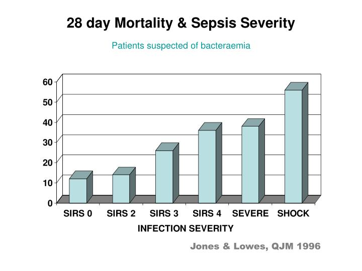 28 day Mortality & Sepsis Severity