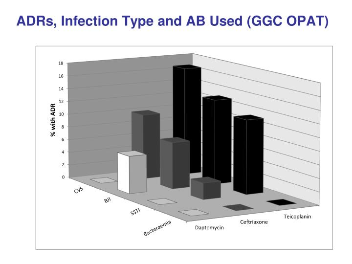 ADRs, Infection Type and AB Used (GGC OPAT)