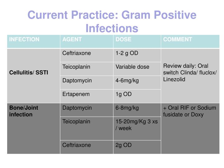 Current Practice: Gram Positive Infections