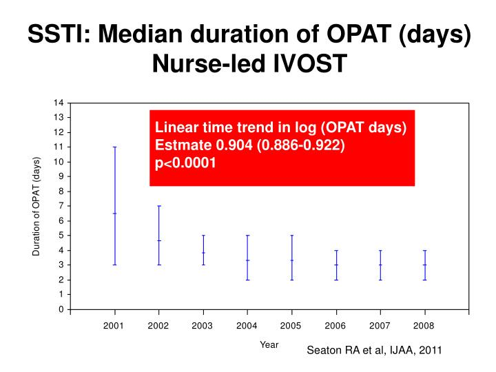 SSTI: Median duration of OPAT (days)