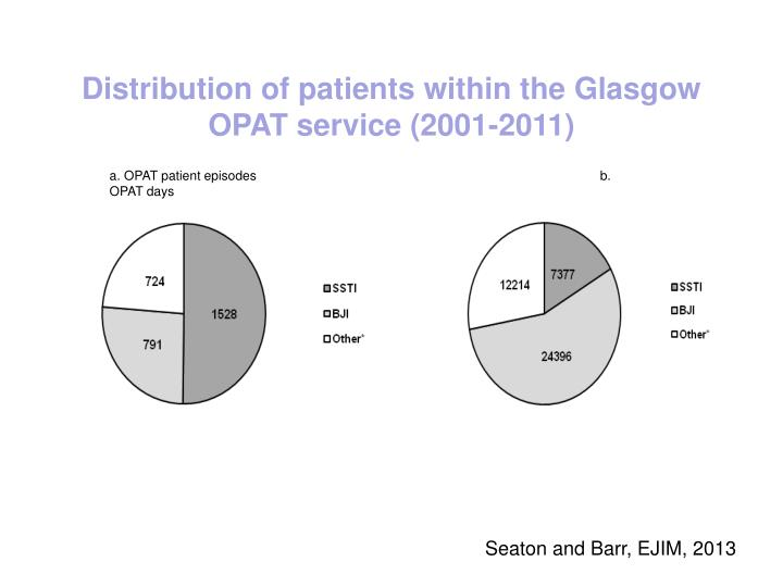 Distribution of patients within the Glasgow OPAT service (2001-2011)