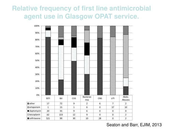 Relative frequency of first line antimicrobial agent use in Glasgow OPAT service.