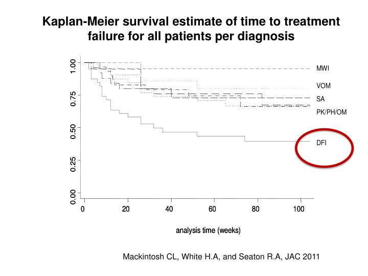 Kaplan-Meier survival estimate of time to treatment