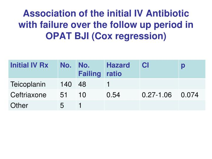 Association of the initial IV Antibiotic with failure over the follow up period in OPAT BJI (Cox regression)