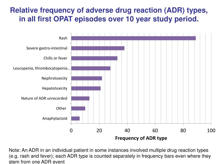 Relative frequency of adverse drug reaction (ADR) types, in all first OPAT episodes over 10 year study period.