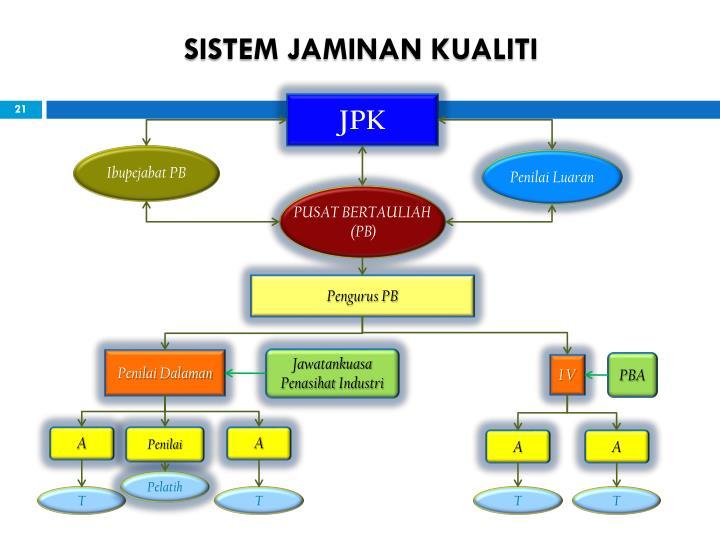SISTEM JAMINAN KUALITI