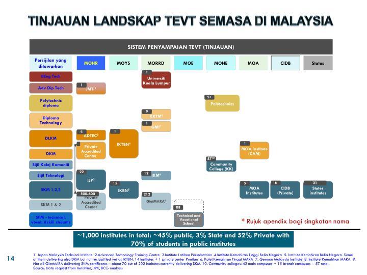 TINJAUAN LANDSKAP TEVT SEMASA DI MALAYSIA