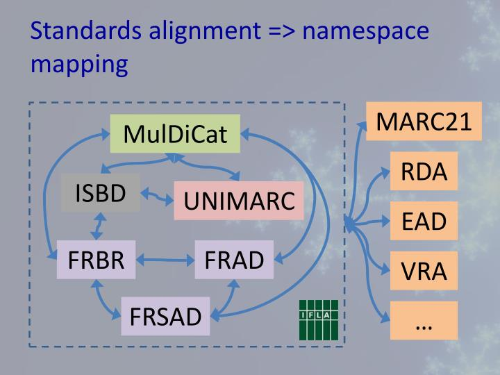 Standards alignment => namespace mapping