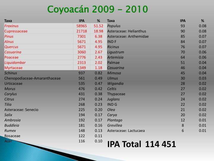 Coyoacán 2009 - 2010