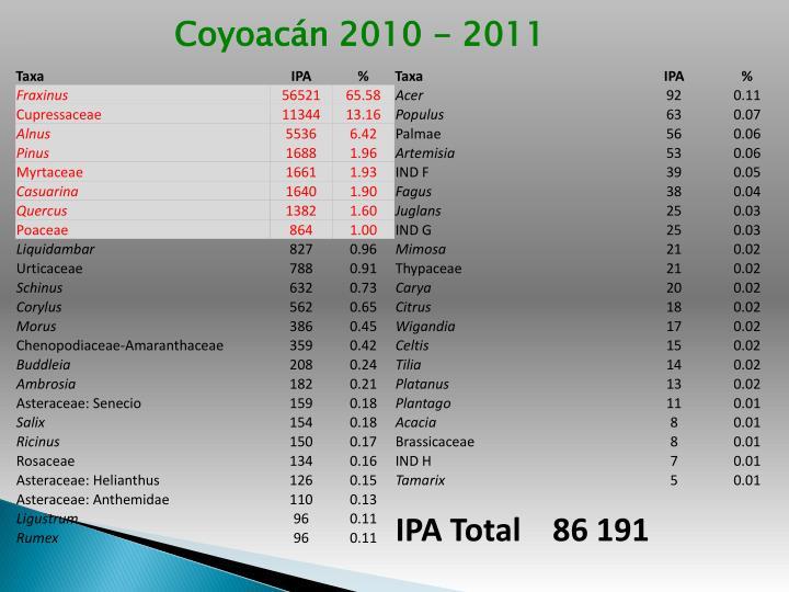 Coyoacán 2010 - 2011