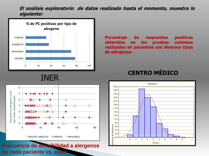 El análisis exploratorio  de datos realizado hasta el momento, muestra lo siguiente: