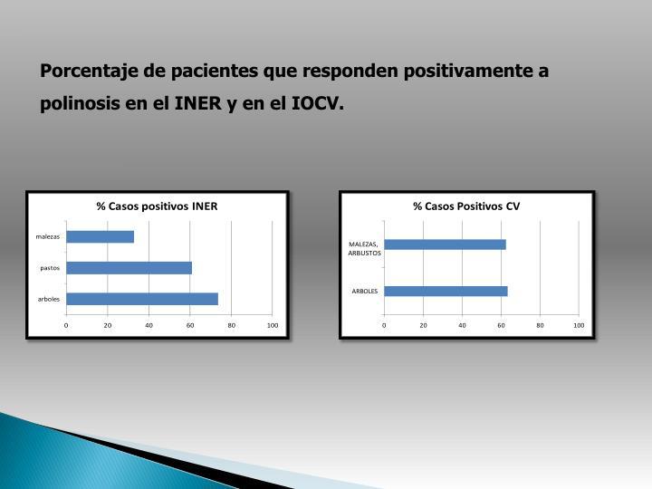 Porcentaje de pacientes que responden positivamente a polinosis en el INER y en el IOCV.