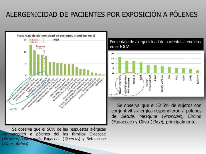 ALERGENICIDAD DE PACIENTES POR EXPOSICIÓN A PÓLENES