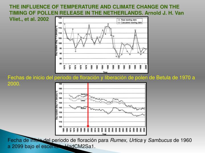 THE INFLUENCE OF TEMPERATURE AND CLIMATE CHANGE ON THE TIMING OF POLLEN RELEASE IN THE NETHERLANDS.