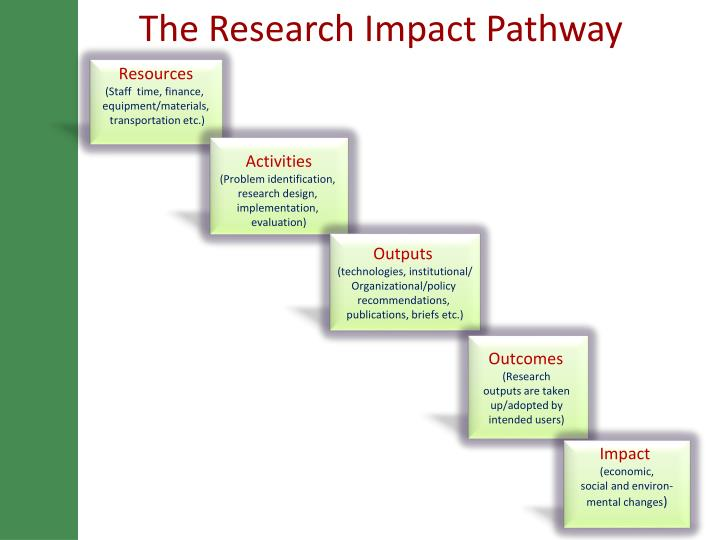 The Research Impact Pathway