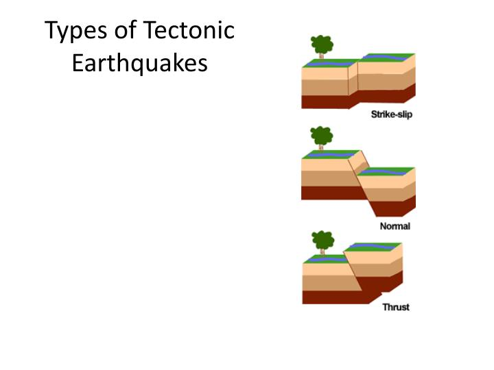 Types of Tectonic Earthquakes